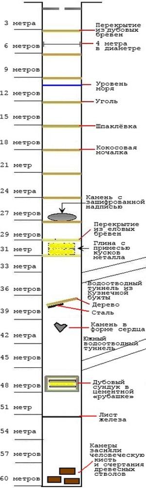 Схема Денежной шахты