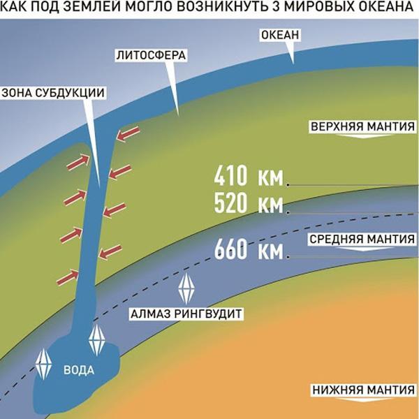 Распределение воды в недрах земли