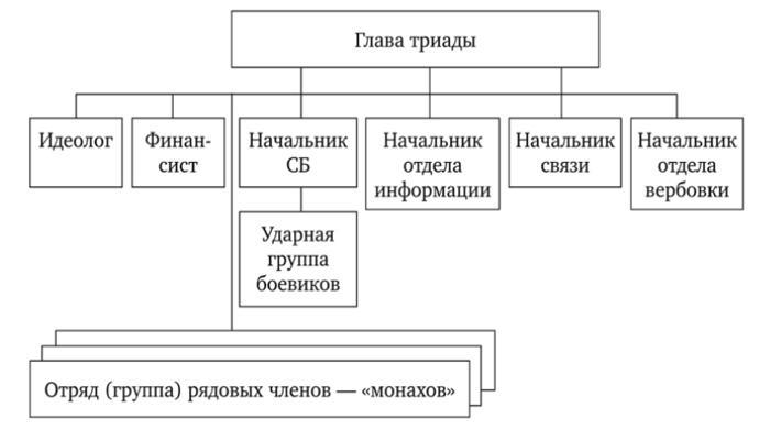 Структура триады